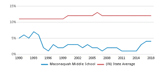 This chart display the percentage of Black students in Maconaquah Middle School and the percentage of Black public school students in Indiana by year, with the latest 2017-18 school year data.