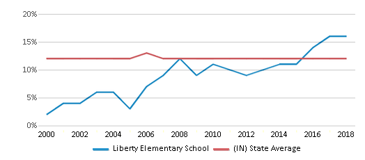 This chart display the percentage of Black students in Liberty Elementary School and the percentage of Black public school students in Indiana by year, with the latest 2017-18 school year data.