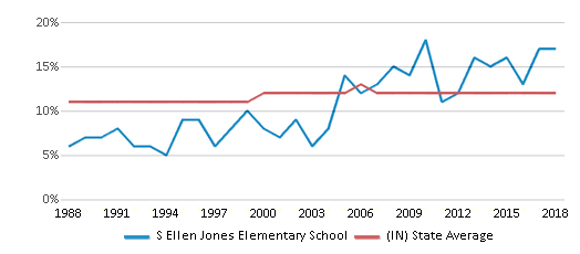 This chart display the percentage of Black students in S Ellen Jones Elementary School and the percentage of Black public school students in Indiana by year, with the latest 2017-18 school year data.