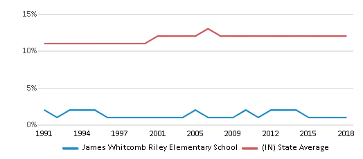 This chart display the percentage of Black students in James Whitcomb Riley Elementary School and the percentage of Black public school students in Indiana by year, with the latest 2017-18 school year data.