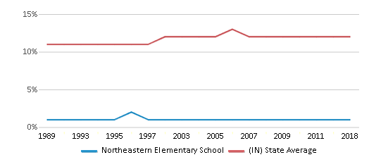 This chart display the percentage of Black students in Northeastern Elementary School and the percentage of Black public school students in Indiana by year, with the latest 2017-18 school year data.