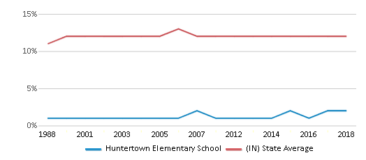 This chart display the percentage of Black students in Huntertown Elementary School and the percentage of Black public school students in Indiana by year, with the latest 2017-18 school year data.