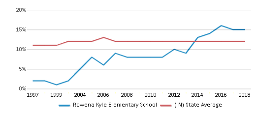 This chart display the percentage of Black students in Rowena Kyle Elementary School and the percentage of Black public school students in Indiana by year, with the latest 2017-18 school year data.