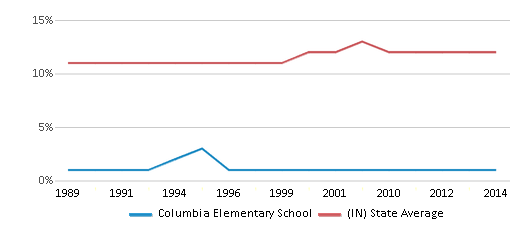 This chart display the percentage of Black students in Columbia Elementary School and the percentage of Black public school students in Indiana by year, with the latest 2013-14 school year data.