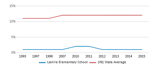This chart display the percentage of Black students in Laville Elementary School and the percentage of Black public school students in Indiana by year, with the latest 2014-15 school year data.