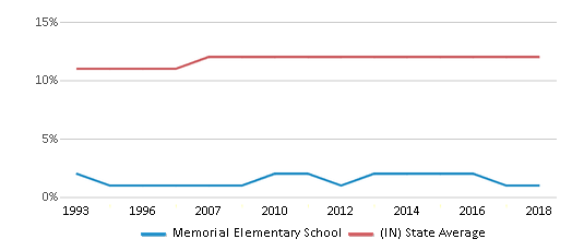 This chart display the percentage of Black students in Memorial Elementary School and the percentage of Black public school students in Indiana by year, with the latest 2017-18 school year data.