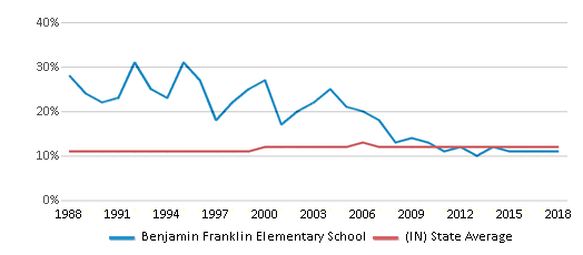 This chart display the percentage of Black students in Benjamin Franklin Elementary School and the percentage of Black public school students in Indiana by year, with the latest 2017-18 school year data.