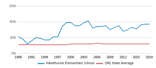 This chart display the percentage of Black students in Hawthorne Elementary School and the percentage of Black public school students in Indiana by year, with the latest 2017-18 school year data.