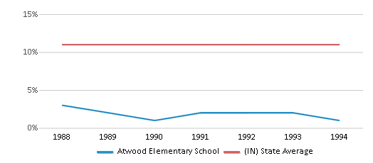 This chart display the percentage of Black students in Atwood Elementary School and the percentage of Black public school students in Indiana by year, with the latest 1993-94 school year data.