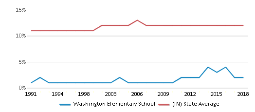 This chart display the percentage of Black students in Washington Elementary School and the percentage of Black public school students in Indiana by year, with the latest 2017-18 school year data.