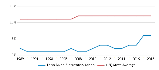 This chart display the percentage of Black students in Lena Dunn Elementary School and the percentage of Black public school students in Indiana by year, with the latest 2017-18 school year data.