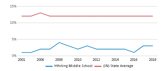 This chart display the percentage of Black students in Whiting Middle School and the percentage of Black public school students in Indiana by year, with the latest 2017-18 school year data.