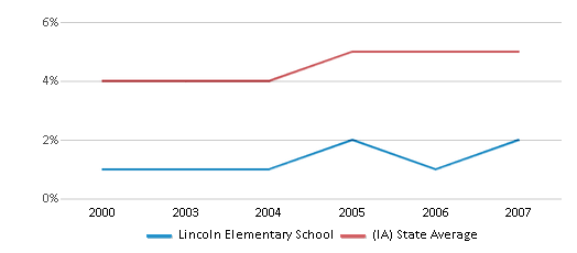 This chart display the percentage of Black students in Lincoln Elementary School and the percentage of Black public school students in Iowa by year, with the latest 2006-07 school year data.