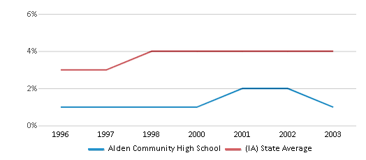 This chart display the percentage of Black students in Alden Community High School and the percentage of Black public school students in Iowa by year, with the latest 2002-03 school year data.