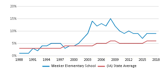 This chart display the percentage of Black students in Meeker Elementary School and the percentage of Black public school students in Iowa by year, with the latest 2017-18 school year data.