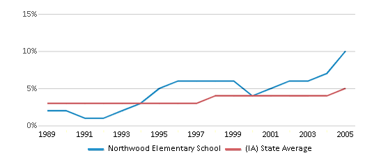 This chart display the percentage of Black students in Northwood Elementary School and the percentage of Black public school students in Iowa by year, with the latest 2004-05 school year data.
