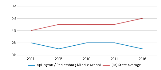 This chart display the percentage of Black students in Aplington / Parkersburg Middle School and the percentage of Black public school students in Iowa by year, with the latest 2015-16 school year data.
