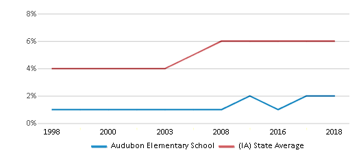 This chart display the percentage of Black students in Audubon Elementary School and the percentage of Black public school students in Iowa by year, with the latest 2017-18 school year data.