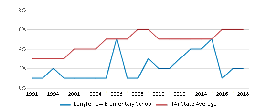 This chart display the percentage of Black students in Longfellow Elementary School and the percentage of Black public school students in Iowa by year, with the latest 2017-18 school year data.