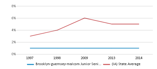 This chart display the percentage of Black students in Brooklyn-guernsey-malcom Junior Senior High School and the percentage of Black public school students in Iowa by year, with the latest 2013-14 school year data.