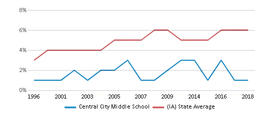 This chart display the percentage of Black students in Central City Middle School and the percentage of Black public school students in Iowa by year, with the latest 2017-18 school year data.
