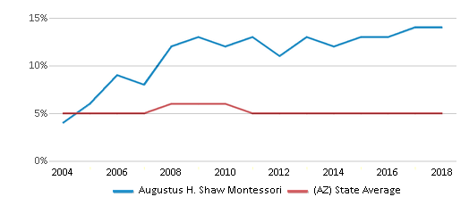 This chart display the percentage of Black students in Augustus H. Shaw Montessori and the percentage of Black public school students in Arizona by year, with the latest 2017-18 school year data.