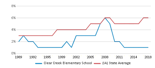 This chart display the percentage of Black students in Clear Creek Elementary School and the percentage of Black public school students in Iowa by year, with the latest 2017-18 school year data.