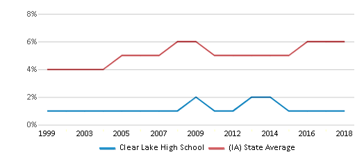 This chart display the percentage of Black students in Clear Lake High School and the percentage of Black public school students in Iowa by year, with the latest 2017-18 school year data.