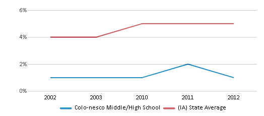This chart display the percentage of Black students in Colo-nesco Middle/High School and the percentage of Black public school students in Iowa by year, with the latest 2011-12 school year data.