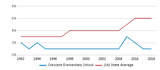 This chart display the percentage of Black students in Crescent Elementary School and the percentage of Black public school students in Iowa by year, with the latest 2017-18 school year data.