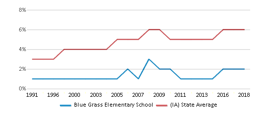 This chart display the percentage of Black students in Blue Grass Elementary School and the percentage of Black public school students in Iowa by year, with the latest 2017-18 school year data.