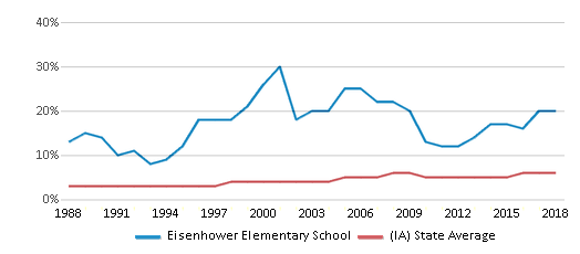 This chart display the percentage of Black students in Eisenhower Elementary School and the percentage of Black public school students in Iowa by year, with the latest 2017-18 school year data.