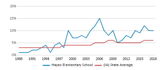 This chart display the percentage of Black students in Hayes Elementary School and the percentage of Black public school students in Iowa by year, with the latest 2017-18 school year data.