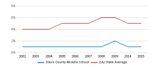 This chart display the percentage of Black students in Davis County Middle School and the percentage of Black public school students in Iowa by year, with the latest 2014-15 school year data.