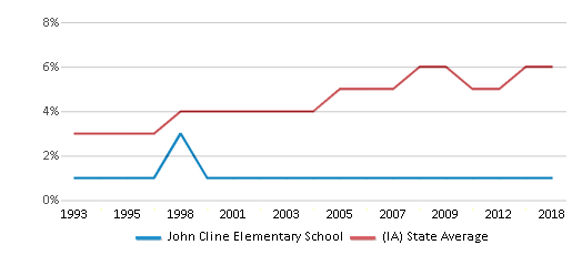This chart display the percentage of Black students in John Cline Elementary School and the percentage of Black public school students in Iowa by year, with the latest 2017-18 school year data.