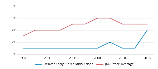 This chart display the percentage of Black students in Denver Early Elementary School and the percentage of Black public school students in Iowa by year, with the latest 2014-15 school year data.