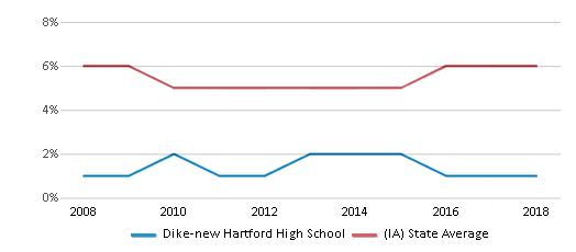 This chart display the percentage of Black students in Dike-new Hartford High School and the percentage of Black public school students in Iowa by year, with the latest 2017-18 school year data.