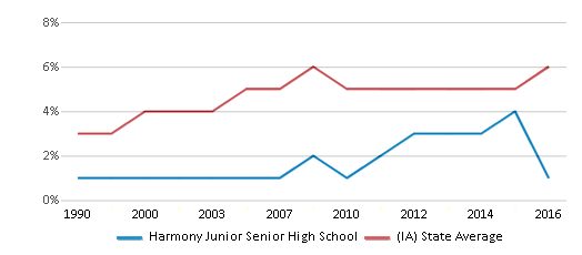 This chart display the percentage of Black students in Harmony Junior Senior High School and the percentage of Black public school students in Iowa by year, with the latest 2015-16 school year data.