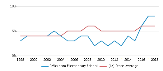 This chart display the percentage of Black students in Wickham Elementary School and the percentage of Black public school students in Iowa by year, with the latest 2017-18 school year data.