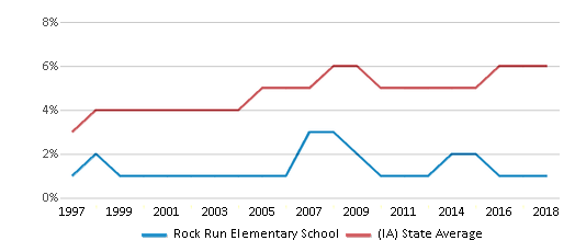This chart display the percentage of Black students in Rock Run Elementary School and the percentage of Black public school students in Iowa by year, with the latest 2017-18 school year data.