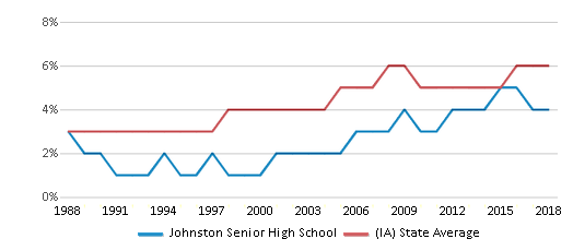 This chart display the percentage of Black students in Johnston Senior High School and the percentage of Black public school students in Iowa by year, with the latest 2017-18 school year data.