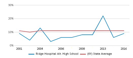 This chart display the percentage of Black students in Ridge Hospital Alt. High School and the percentage of Black public school students in Kentucky by year, with the latest 2015-16 school year data.