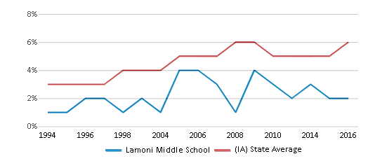 This chart display the percentage of Black students in Lamoni Middle School and the percentage of Black public school students in Iowa by year, with the latest 2015-16 school year data.
