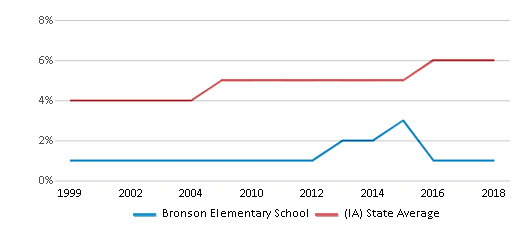 This chart display the percentage of Black students in Bronson Elementary School and the percentage of Black public school students in Iowa by year, with the latest 2017-18 school year data.