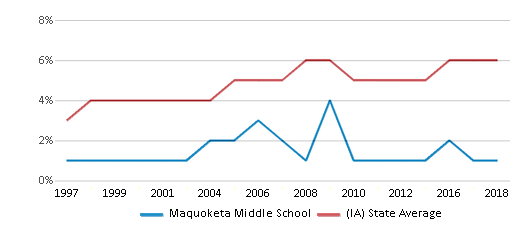 This chart display the percentage of Black students in Maquoketa Middle School and the percentage of Black public school students in Iowa by year, with the latest 2017-18 school year data.