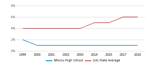 This chart display the percentage of Black students in Mmcru High School and the percentage of Black public school students in Iowa by year, with the latest 2017-18 school year data.