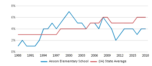 This chart display the percentage of Black students in Anson Elementary School and the percentage of Black public school students in Iowa by year, with the latest 2017-18 school year data.