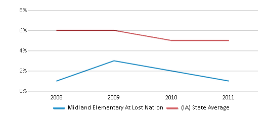 This chart display the percentage of Black students in Midland Elementary At Lost Nation and the percentage of Black public school students in Iowa by year, with the latest 2010-11 school year data.