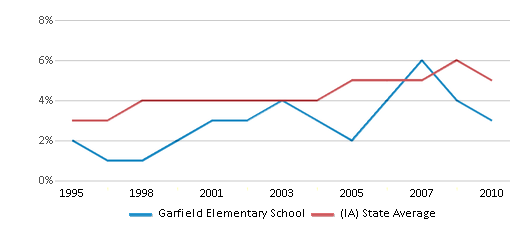 This chart display the percentage of Black students in Garfield Elementary School and the percentage of Black public school students in Iowa by year, with the latest 2009-10 school year data.