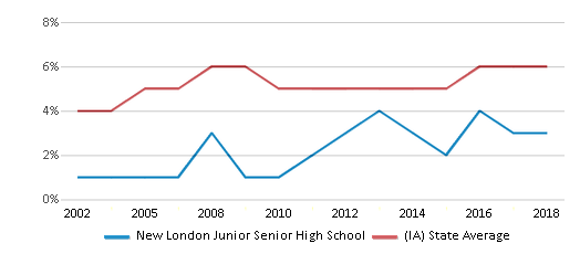 This chart display the percentage of Black students in New London Junior Senior High School and the percentage of Black public school students in Iowa by year, with the latest 2017-18 school year data.